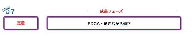 PDCAサイクルの徹底と定着