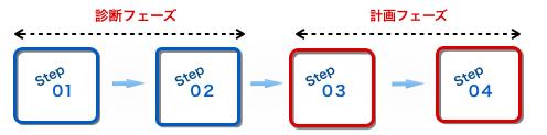 アパレルコンサルティングプロセス