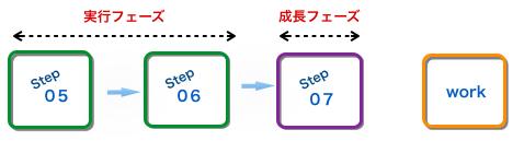 アパレルコンサルティイングプロセス