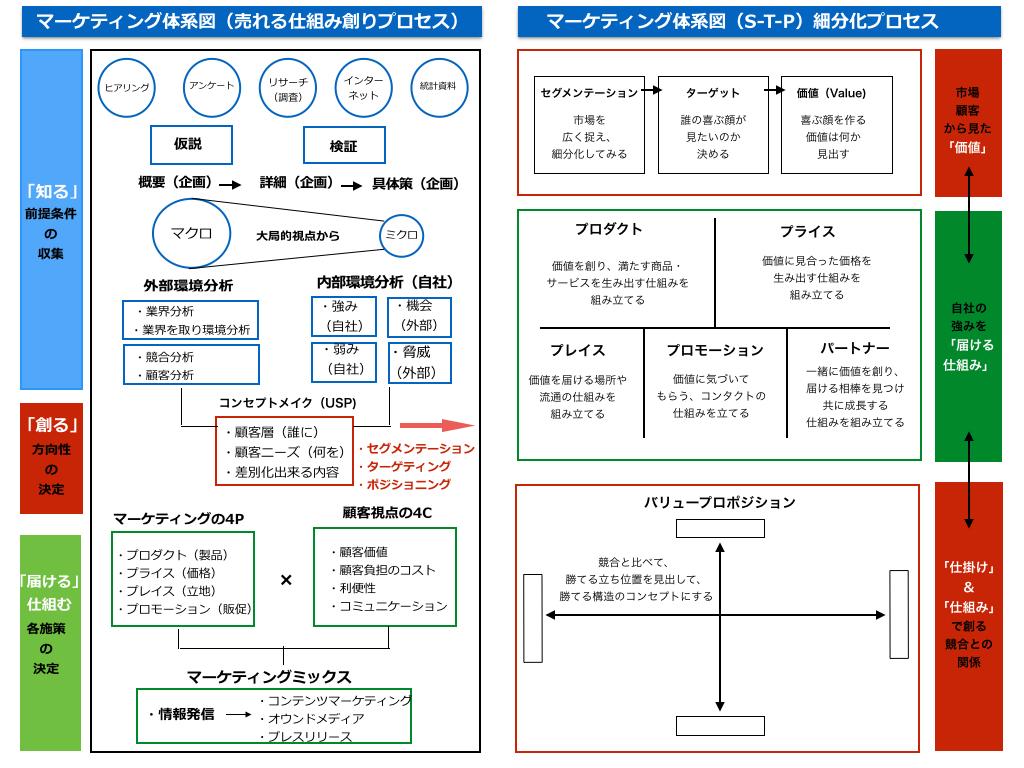 アパレルマーケティング体系図