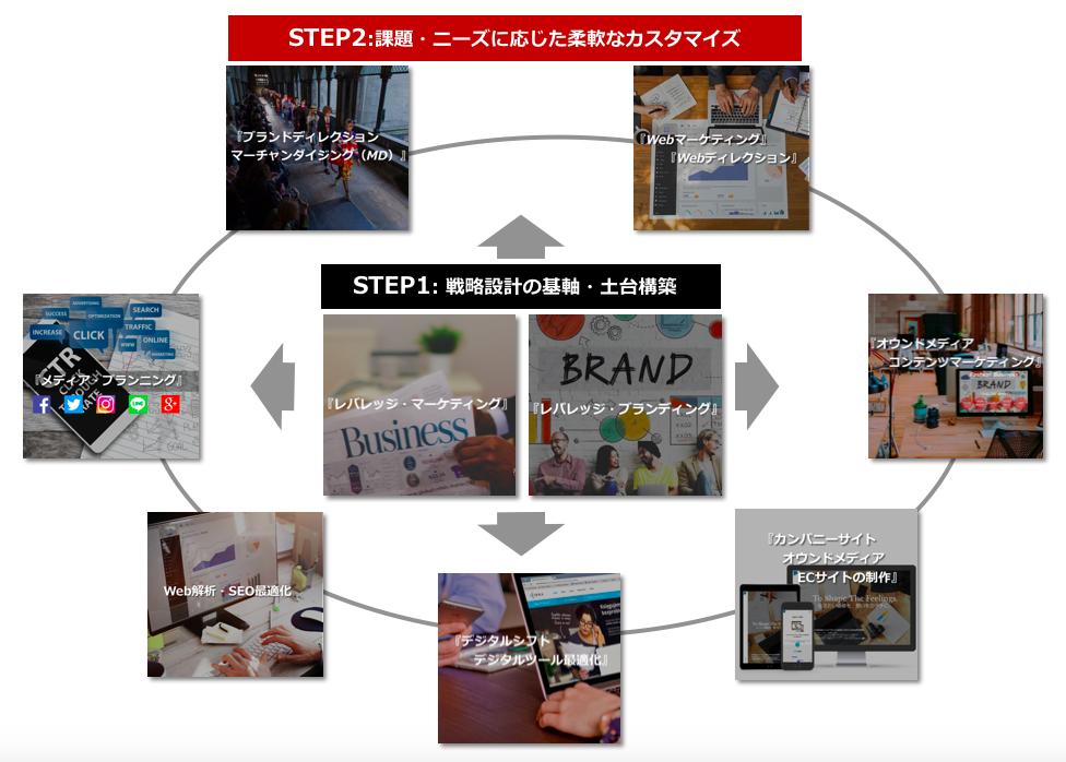 コンサルティングメニューSTEP2