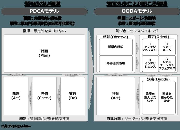 ooda-v1-1