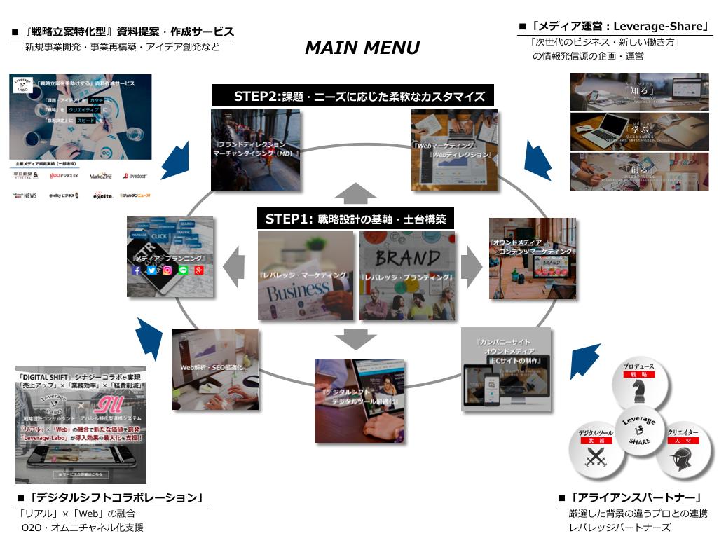 コンサルティングマップ